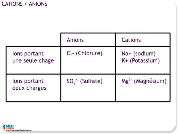 Tableau Anions/cations