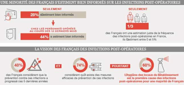 Infections post-opératoires