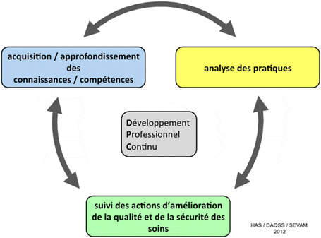 explications sur le dpc developpement personnel continu