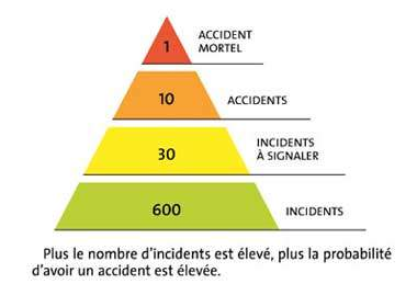 Pour 600 incidents mineurs, 1 accident majeur