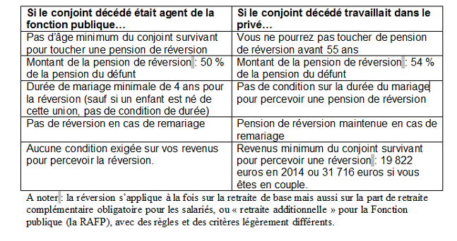 les conditions d u0026 39 attribution de la pension de reversion