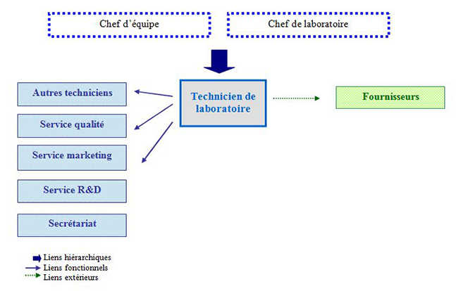 technicien laboratoire formation